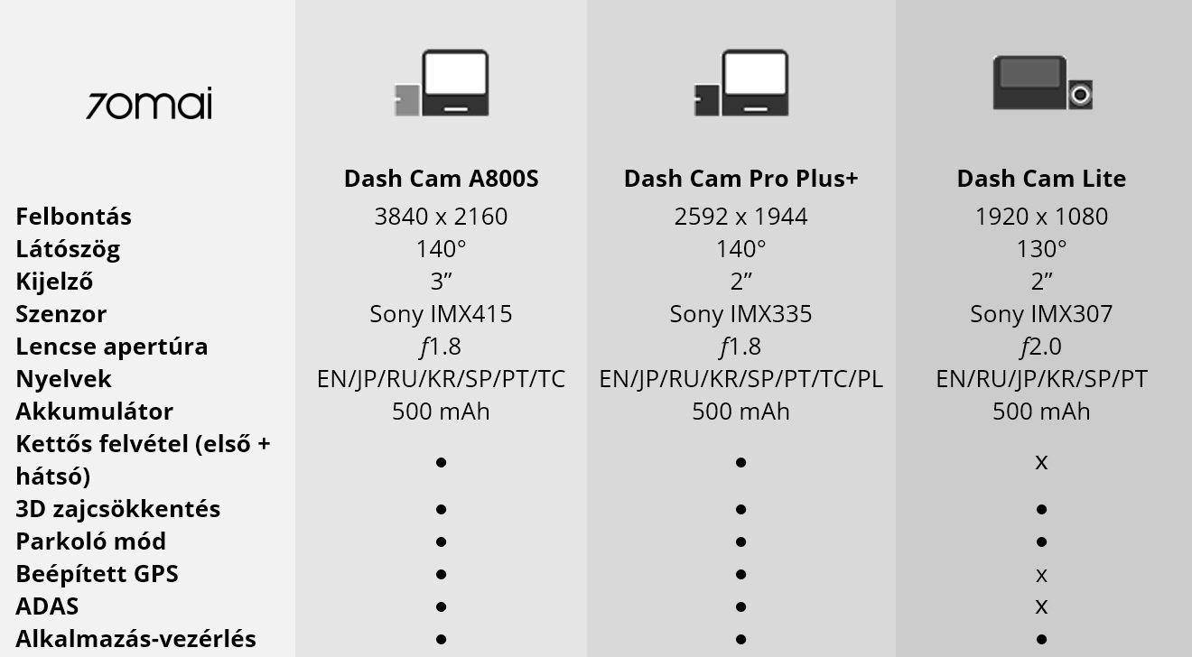 70mai kamerák összehasonlítása